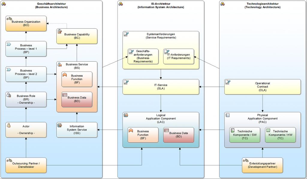 Computergenerierter Alternativtext: Geschäftsarchitektur  (B usiness A rchitecture)  ausiness O gamzation  (80)  Business  Process — Ievel 1  (BP)  Business  Process — Ievel 2  (BP)  ausness Role  - Ownership -  Actor  - Ownership -  Outsourcing Partner /  Dienstleister  'S-A rchi tektur  (Intonation System A rch&cture)  Sysæmantorderungen  (Service Requirements)  Geschäfts-  Business Capaöillty  (BC)  ausiness Service  Business  Function  Busness Data  I ntomation  System Servce  (ISS)  anforder ungen  (Business  Requirements)  T-Antorderungen  Q T Ra;uirements)  I T-Serv'ce  (SLA)  Log cal  Applicaton Component  Tecmologiearchttektur  (Technology Architecture)  Operatonal  Contract  (OLA)  Physical  Application Component  ausness  Function  (LAC)  Business Data  (80)  Technische  Komponente / SW  Technische  Komponente / HW  Entwicklurpsparmer  (Development Panner)