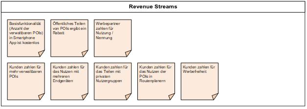 """""""Revenue Streams"""" des Beispiels"""